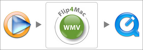 Mac版Windows Media Player開発打ち切り〜『Flip4Mac WMV』利用を試す