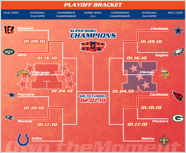 NFL Divisional Playoffsの予想