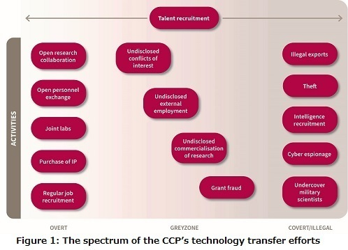 Figure 1 The spectrum of the CCP's technology transfer efforts.jpg