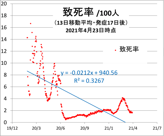 20210423-fataity-rate.png