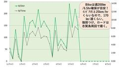 ◆<strong>218年のBike練習時間と距離</strong>