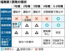 【Nuclear Crisis】    フランス原子力機関、日本語で放射能情報発信