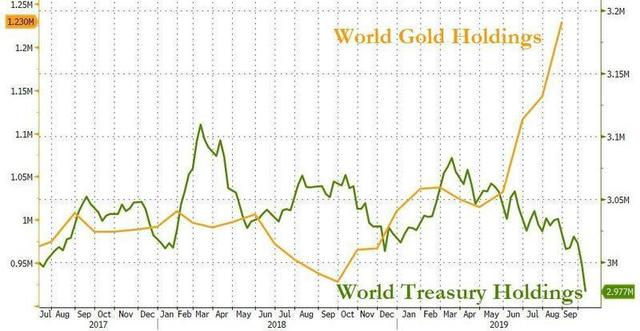 GoldTreasuryHoldings.jpg