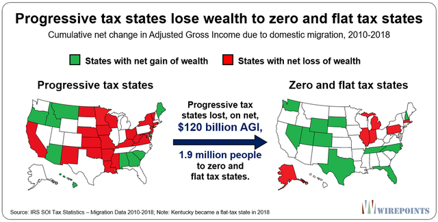 Progressive-tax-states-lose-wealth-to-zero-and-flat-tax-states.2.png