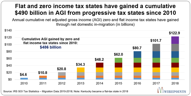 Flat-and-zero-income-tax-states-have-gained-a-cumulative-490-B.1.png