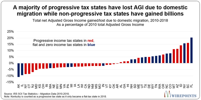 A-majority-of-progressive-tax-states-have-lost-AGI-due-to-domestic-migration-while-non-progressive-tax-states-have-gained-billions.png