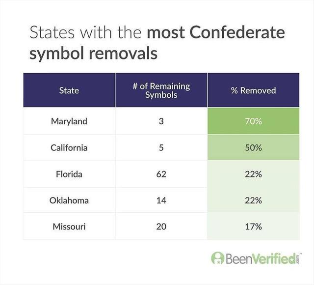2020-06-17-States-with-the-most-Confederate-symbol-removals-v2.png.jpg
