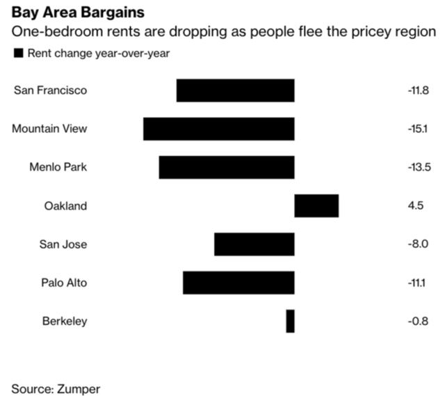 bbg zumper cali housing rents.png