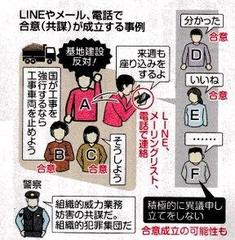 Lineでも共謀成立の恐れ 法相「合意の手段 限定せず」捜査対象広がる可能性