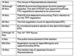 Brief information on TPP in Japan #32
