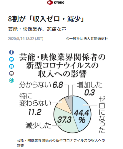 20200516 KYODO 「8割が収入ゼロ・・・.PNG