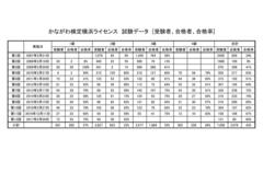 Number of licensees かながわ検定 横浜ライセンス 受験者数、合格者数、合格率
