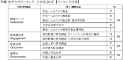 THE Japan University Rankings 2017